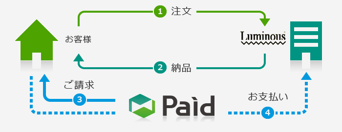 paidの説明